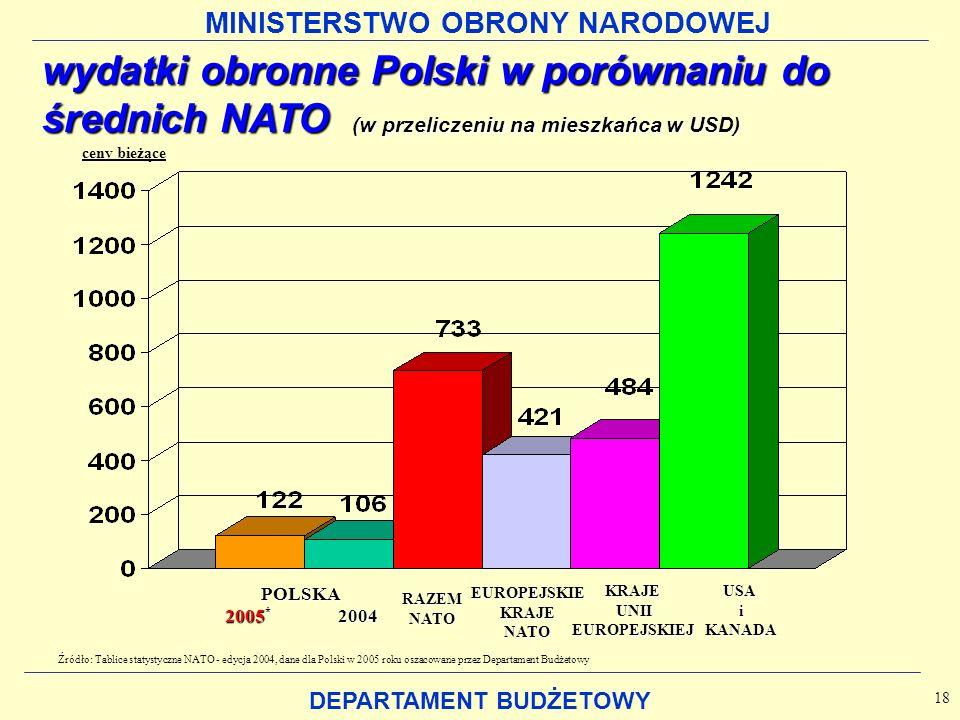 MINISTERSTWO OBRONY NARODOWEJ DEPARTAMENT BUDŻETOWY wydatki obronne Polski w porównaniu do średnich NATO (w przeliczeniu na mieszkańca w USD) 18 ceny