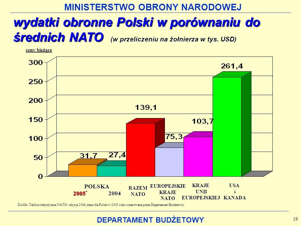 MINISTERSTWO OBRONY NARODOWEJ DEPARTAMENT BUDŻETOWY 19 ceny bieżące POLSKA 2005 * 2004 RAZEMNATO EUROPEJSKIEKRAJENATOKRAJE UNII UNIIEUROPEJSKIEJUSAiKANADA Źródło: Tablice statystyczne NATO - edycja 2004, dane dla Polski w 2005 roku oszacowane przez Departament Budżetowy wydatki obronne Polski w porównaniu do średnich NATO (w przeliczeniu na żołnierza w tys.