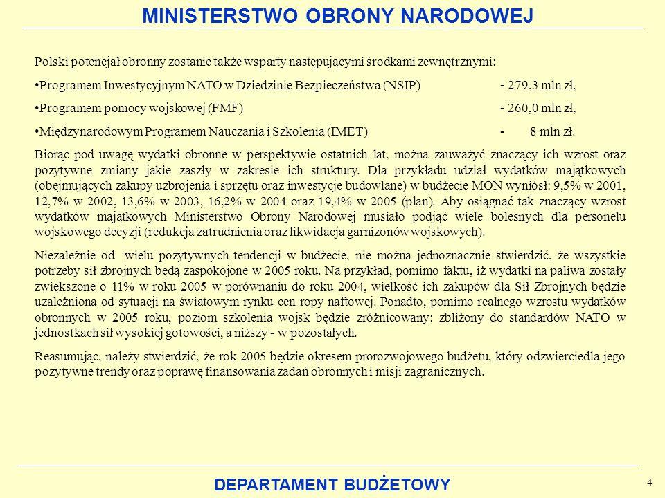 MINISTERSTWO OBRONY NARODOWEJ DEPARTAMENT BUDŻETOWY Polski potencjał obronny zostanie także wsparty następującymi środkami zewnętrznymi: Programem Inw