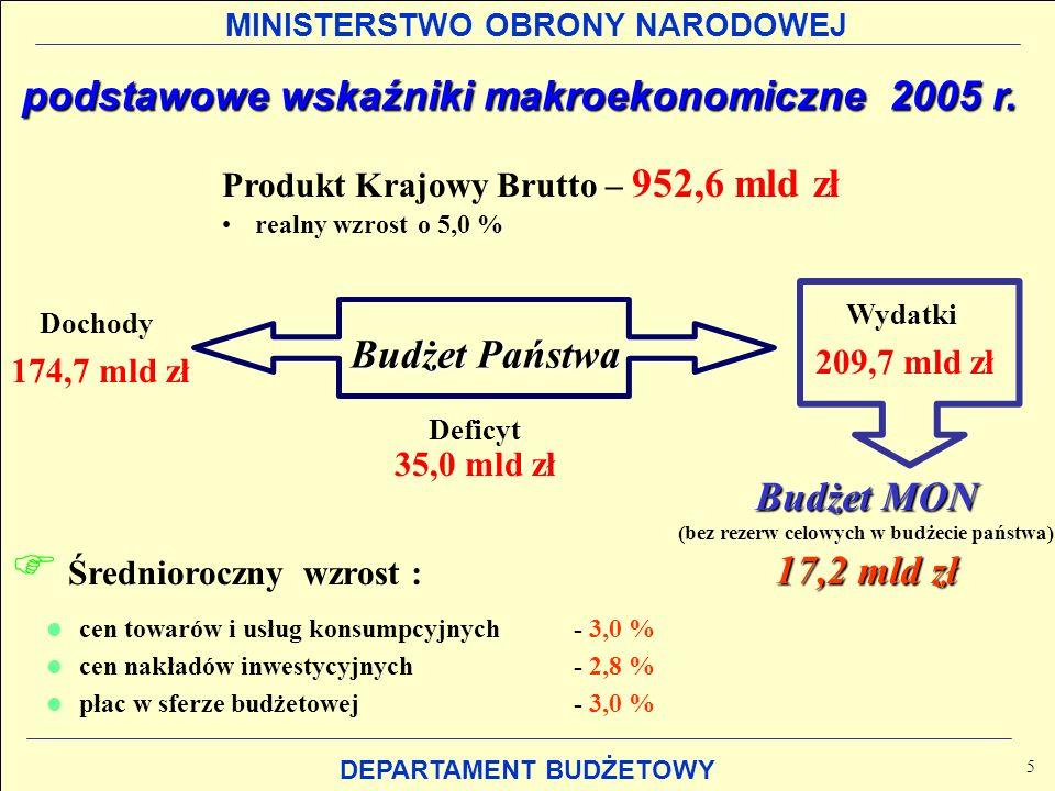 MINISTERSTWO OBRONY NARODOWEJ DEPARTAMENT BUDŻETOWY podstawowe wskaźniki makroekonomiczne 2005 r. podstawowe wskaźniki makroekonomiczne 2005 r. Produk