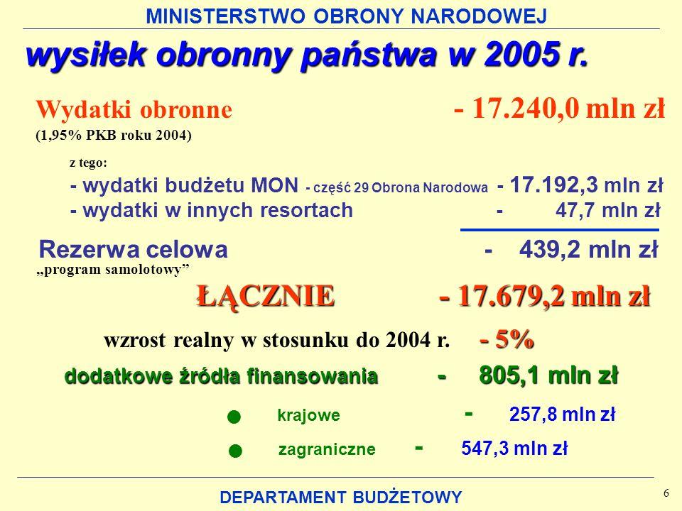 MINISTERSTWO OBRONY NARODOWEJ DEPARTAMENT BUDŻETOWY wysiłek obronny państwa w 2005 r. Wydatki obronne - 17.240,0 mln zł (1,95% PKB roku 2004) Rezerwa