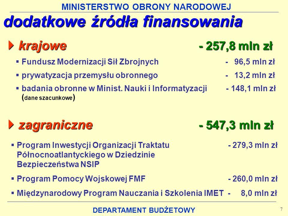 MINISTERSTWO OBRONY NARODOWEJ DEPARTAMENT BUDŻETOWY dodatkowe źródła finansowania Fundusz Modernizacji Sił Zbrojnych - 96,5 mln zł prywatyzacja przemysłu obronnego - 13,2 mln zł badania obronne w Minist.