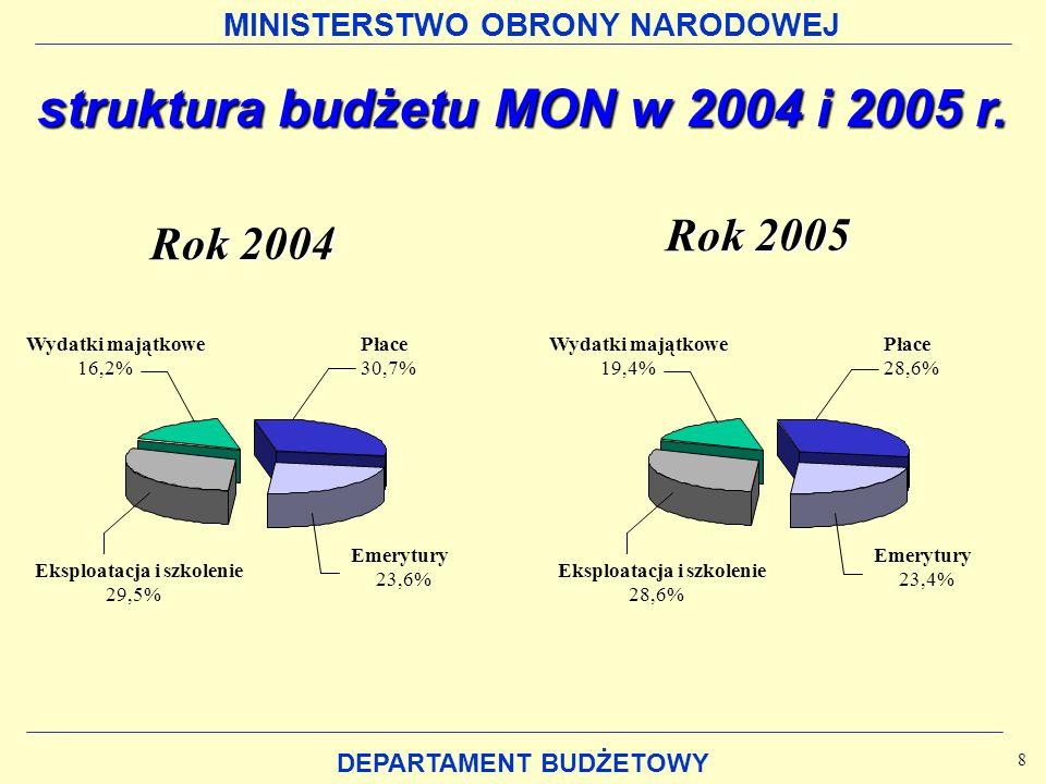 MINISTERSTWO OBRONY NARODOWEJ DEPARTAMENT BUDŻETOWY Rok 2005 Wydatki majątkowe 16,2% Płace 30,7% Emerytury 23,6% Eksploatacja i szkolenie 29,5% struktura budżetu MON w 2004 i 2005 r.