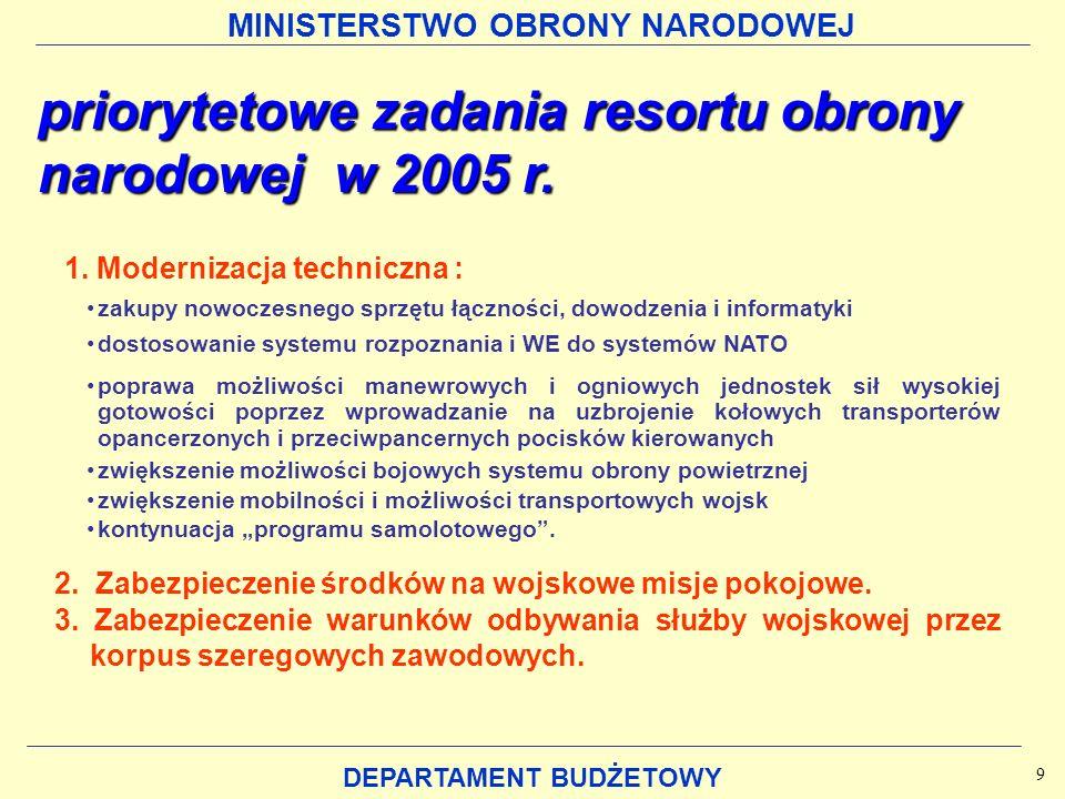 MINISTERSTWO OBRONY NARODOWEJ DEPARTAMENT BUDŻETOWY Dział 750 Administracjapubliczna Administracja publiczna 156,0 mln zł (0,91%) Dział 710 Działalność usługowa (Agencja Mienia Wojskowego) 2,1 mln zł 2,1 mln zł(0,01%) Dział 700 Dział 700 Gospodarka mieszkaniowa Gospodarka mieszkaniowa (Wojskowa Agencja Mieszkaniowa) 326,9 mln zł 326,9 mln zł(1,90%) struktura budżetu MON w działach Część 29 Obrona narodowa 17.192,3 mln zł 17.192,3 mln zł OBRONA NARODOWA OBRONA NARODOWA 12.107,3 mln zł 70,42% Dział 752 Dział 753 Obowiązkowe ubezpieczenia społeczne (emerytury) 4.177,6 mln zł (24,30%) Dział 755 Wymiar sprawiedliwości 49,9 mln zł (0,29%) Dział 803 Szkolnictwo wyższe 250,7 mln zł (1,46%) Dział 851 Ochrona zdrowia 90,8 mln zł (0,53%) Dział 852 Pomoc społeczna 12,3 mln zł (0,07%) Kultura i ochrona dziedzictwa narodowego Dział 921 18,7 mln zł (0,11%) 10