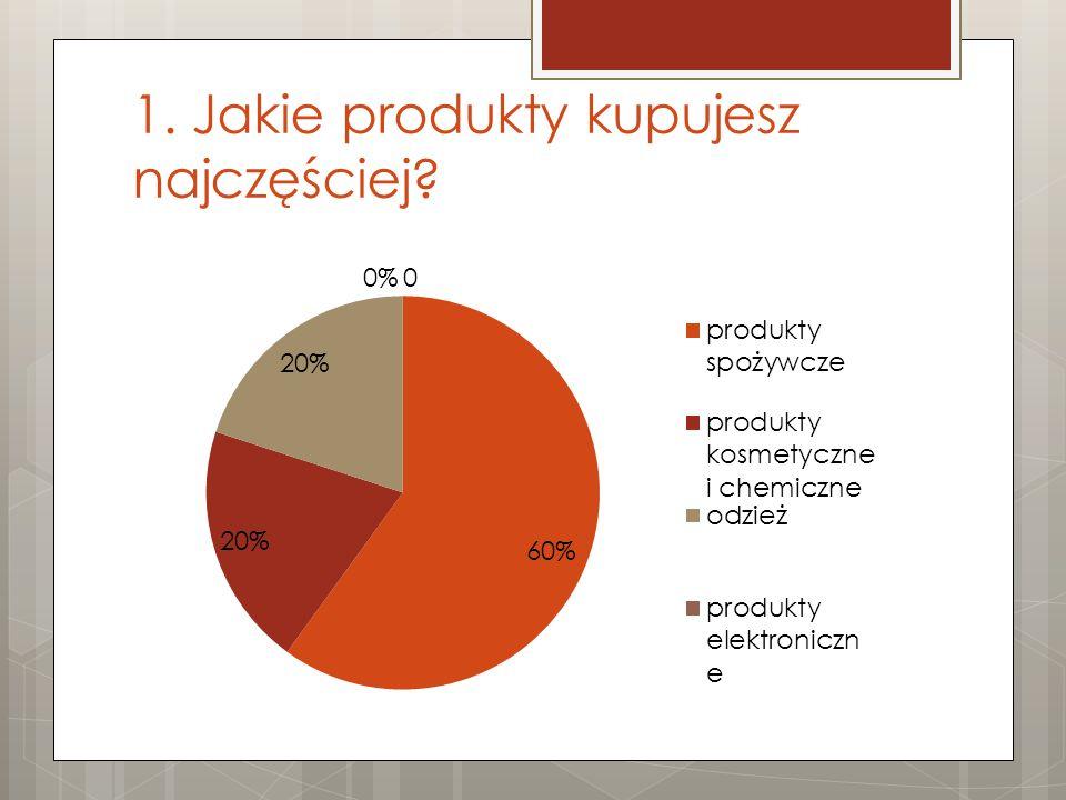 2. Czym się kierujesz przy wyborze produktów?