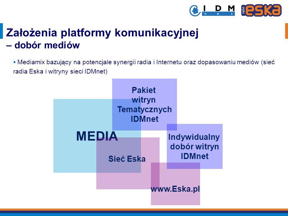 MEDIA Sieć Eska Pakiet witryn Tematycznych IDMnet www.Eska.pl Indywidualny dobór witryn IDMnet Mediamix bazujący na potencjale synergii radia i Intern