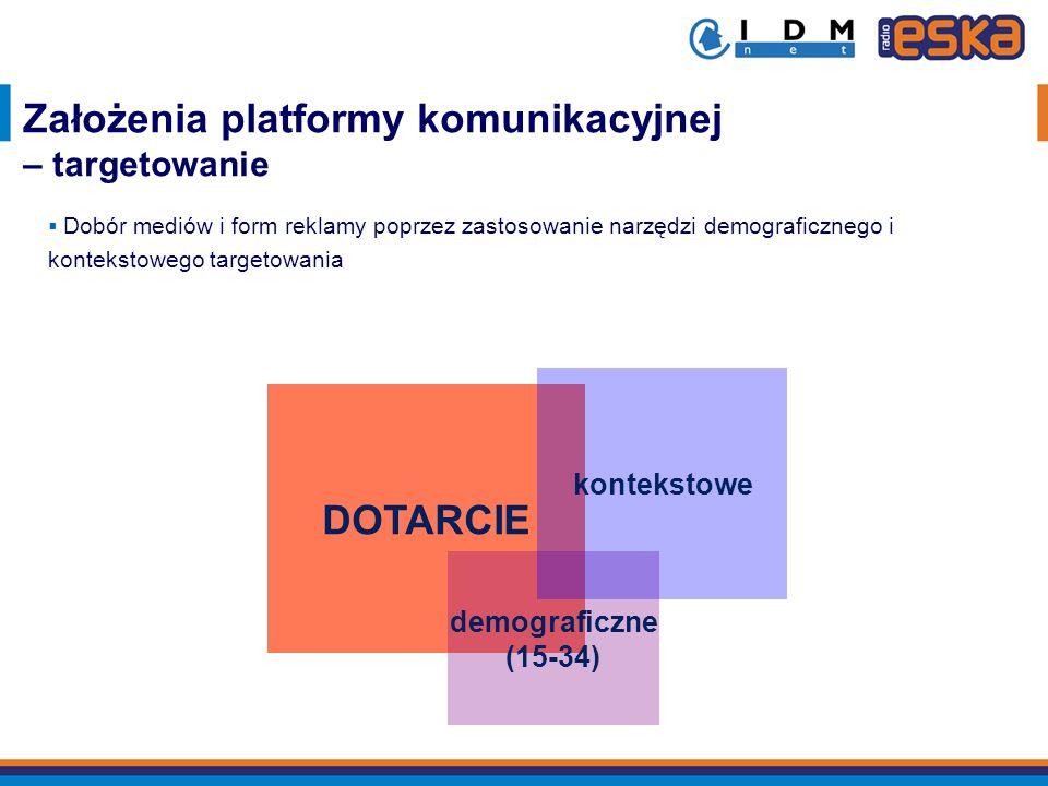 DOTARCIE demograficzne (15-34) kontekstowe Założenia platformy komunikacyjnej – targetowanie Dobór mediów i form reklamy poprzez zastosowanie narzędzi