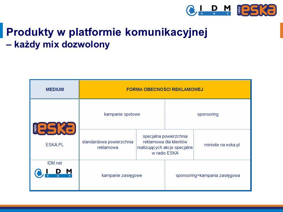 Produkty w platformie komunikacyjnej – każdy mix dozwolony