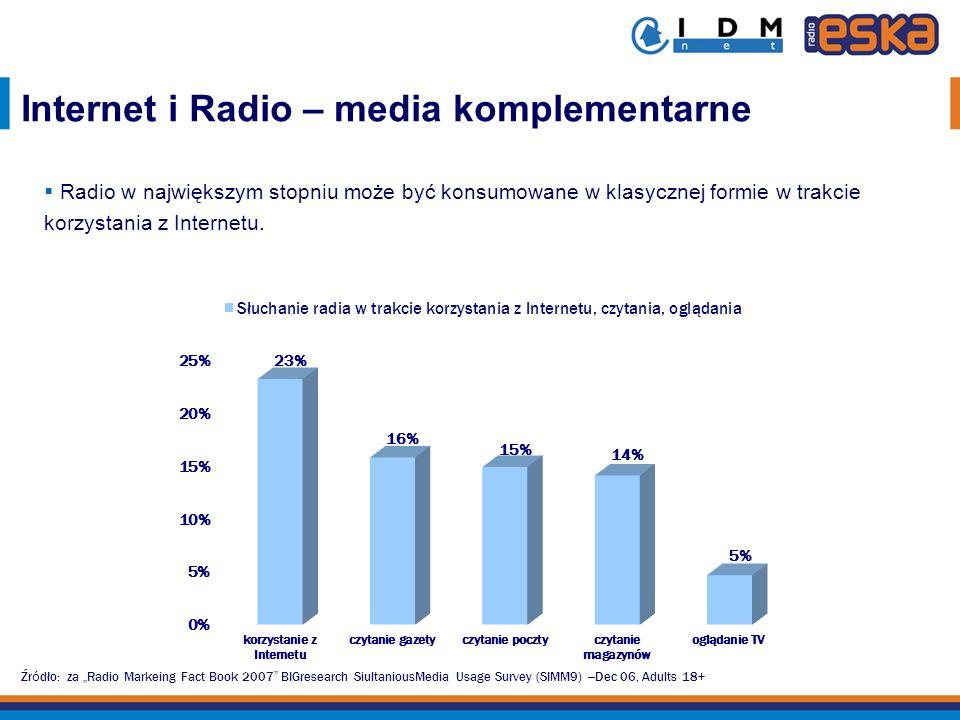 Radio w największym stopniu może być konsumowane w klasycznej formie w trakcie korzystania z Internetu. Źr ó dło: za Radio Markeing Fact Book 2007 BIG