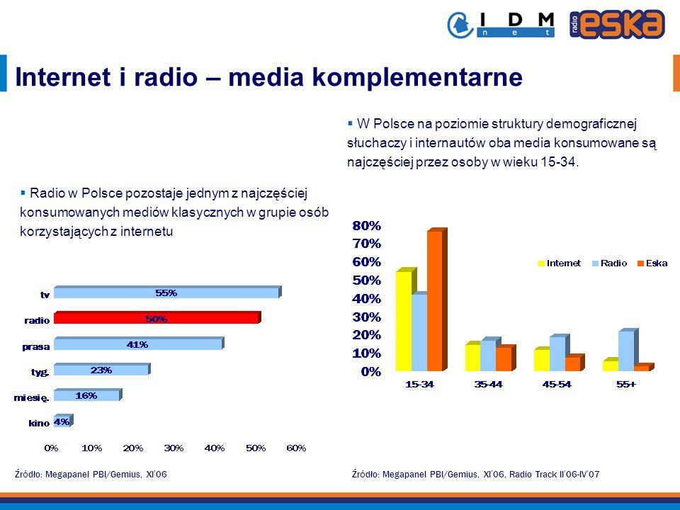 Źr ó dło: Megapanel PBI/Gemius, XI 06Źr ó dło: Megapanel PBI/Gemius, XI 06, Radio Track II 06-IV 07 W Polsce na poziomie struktury demograficznej słuc