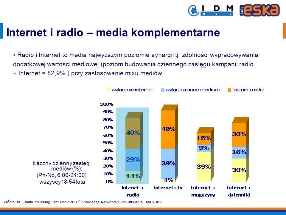 Źr ó dło: za Radio Markeing Fact Book 2007 Harris Interactie Inc., Feb 2007 Radio and the Consumer s Mind Internet i radio – media komplementarne Wzajemna komplementarność reklamy radiowej i internetowej (dźwięk - obraz, kontekst emocjonalny – skupienie uwagi) pozwala w znaczący sposób zwiększyć rozpoznawalność reklamy i podnieść efektywność kontaktu.