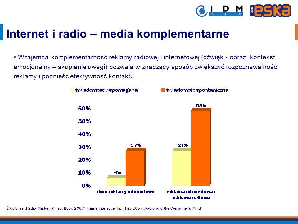 Źr ó dło: za Radio Markeing Fact Book 2007 Harris Interactie Inc., Feb 2007 Radio and the Consumer s Mind Internet i radio – media komplementarne Wzaj