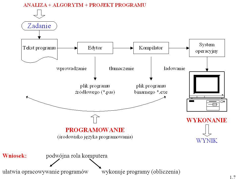 1.7 Wniosek: ułatwia opracowywanie programówwykonuje programy (obliczenia) podwójna rola komputera