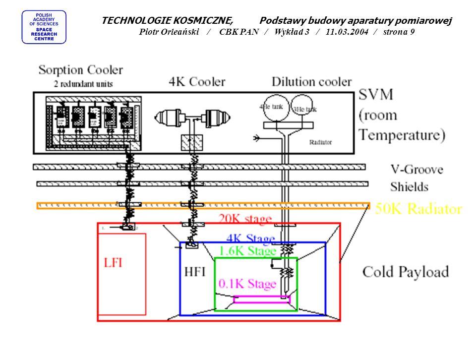 TECHNOLOGIE KOSMICZNE, Podstawy budowy aparatury pomiarowej Piotr Orleański / CBK PAN / Wykład 3 / 11.03.2004 / strona 9