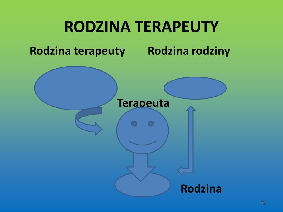 RODZINA TERAPEUTY Rodzina terapeuty Rodzina rodziny Terapeuta Rodzina 22