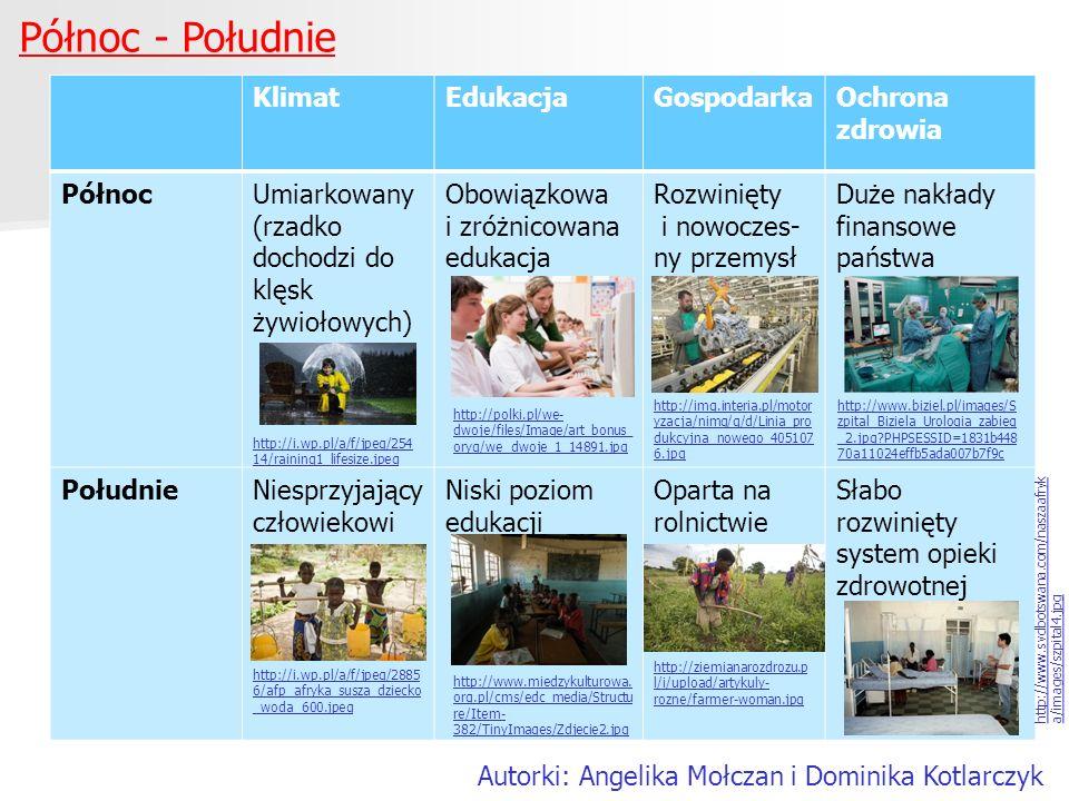 Północ - Południe Autorki: Angelika Mołczan i Dominika Kotlarczyk KlimatEdukacjaGospodarkaOchrona zdrowia PółnocUmiarkowany (rzadko dochodzi do klęsk