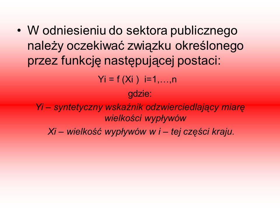 W odniesieniu do sektora publicznego należy oczekiwać związku określonego przez funkcję następującej postaci: Yi = f (Xi ) i=1,…,n gdzie: Yi – syntety