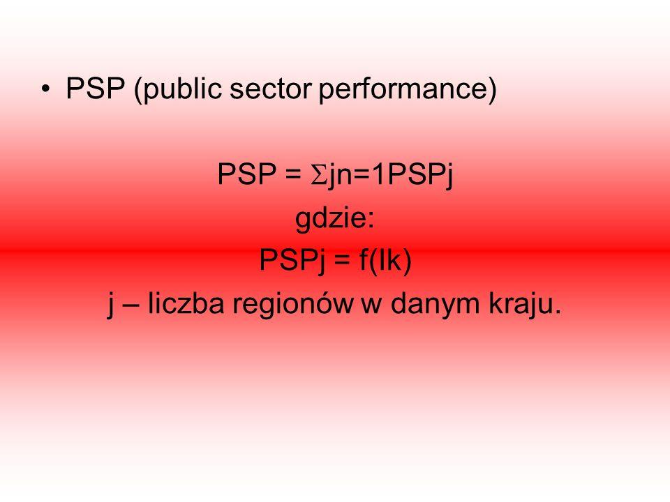 PSP (public sector performance) PSP = jn=1PSPj gdzie: PSPj = f(Ik) j – liczba regionów w danym kraju.