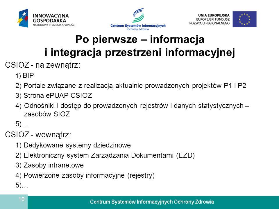 10 Po pierwsze – informacja i integracja przestrzeni informacyjnej CSIOZ - na zewnątrz: 1) BIP 2) Portale związane z realizacją aktualnie prowadzonych