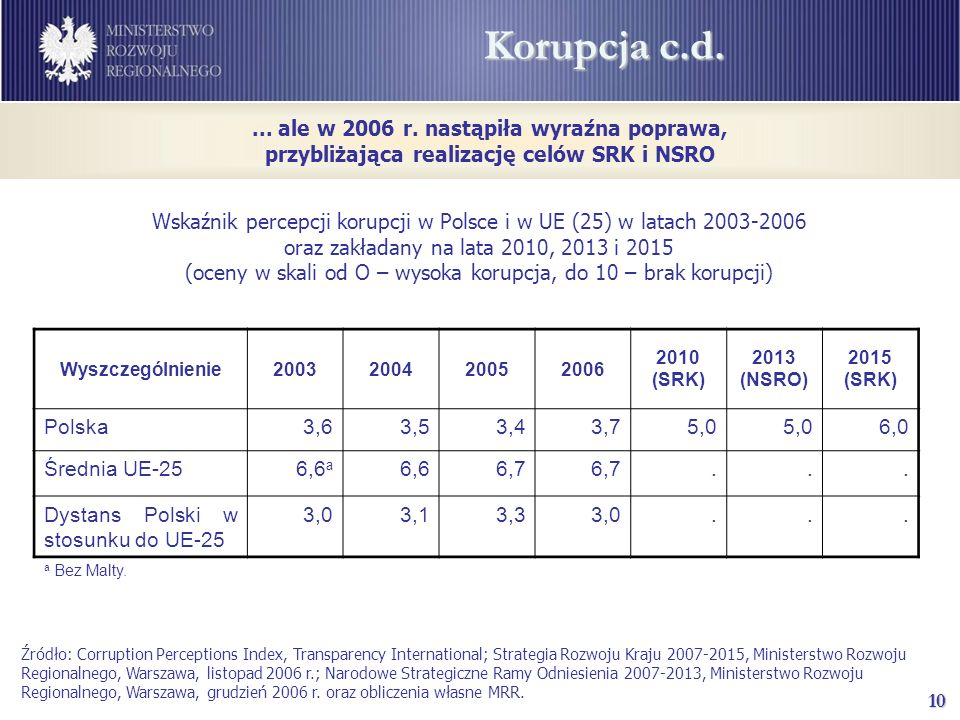 10 Korupcja c.d. Źródło: Corruption Perceptions Index, Transparency International; Strategia Rozwoju Kraju 2007-2015, Ministerstwo Rozwoju Regionalneg