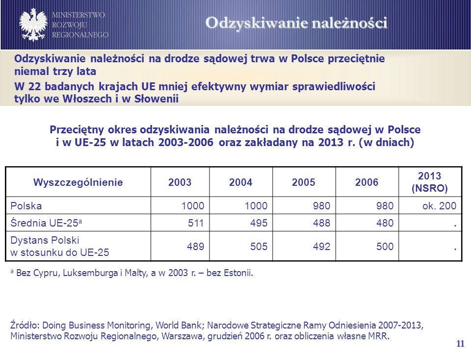 11 Odzyskiwanie należności Źródło: Doing Business Monitoring, World Bank; Narodowe Strategiczne Ramy Odniesienia 2007-2013, Ministerstwo Rozwoju Regionalnego, Warszawa, grudzień 2006 r.