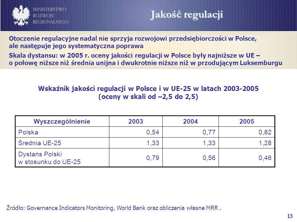 13 Jakość regulacji Źródło: Governance Indicators Monitoring, World Bank oraz obliczenia własne MRR.
