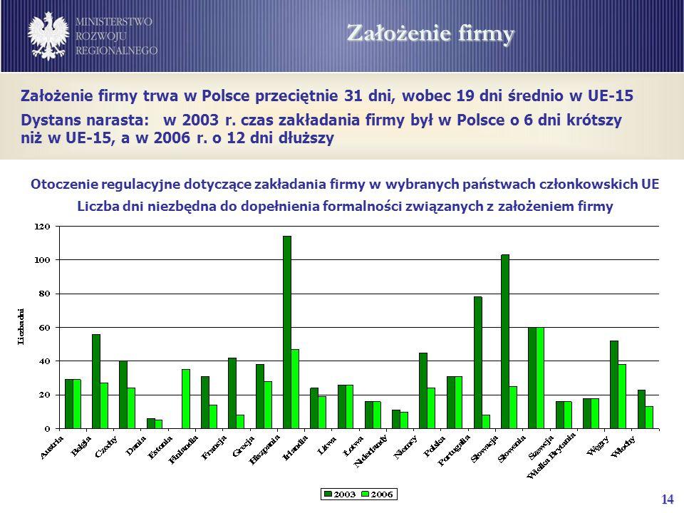 14 Założenie firmy Otoczenie regulacyjne dotyczące zakładania firmy w wybranych państwach członkowskich UE Liczba dni niezbędna do dopełnienia formalności związanych z założeniem firmy Założenie firmy trwa w Polsce przeciętnie 31 dni, wobec 19 dni średnio w UE-15 Dystans narasta: w 2003 r.