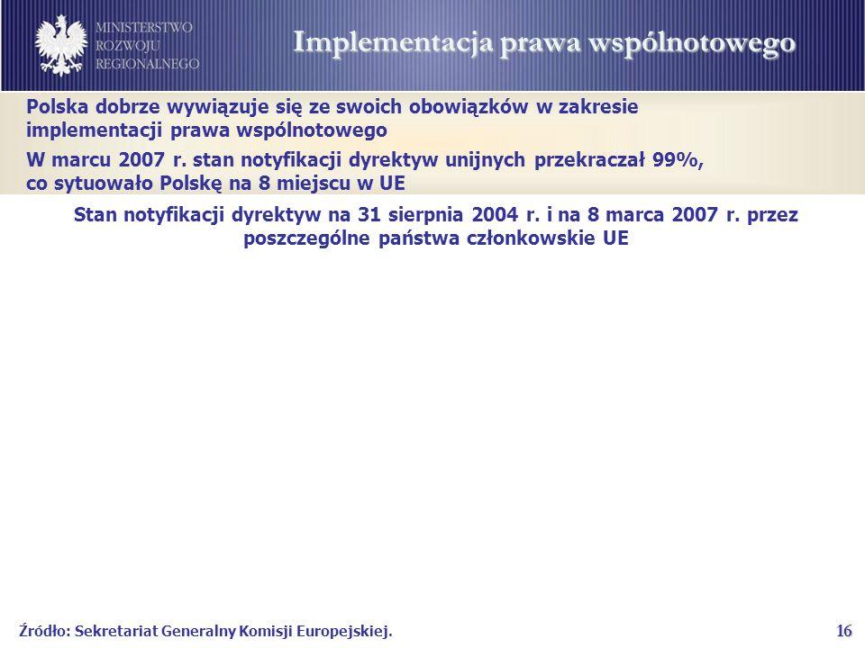 16 Implementacja prawa wspólnotowego Stan notyfikacji dyrektyw na 31 sierpnia 2004 r.