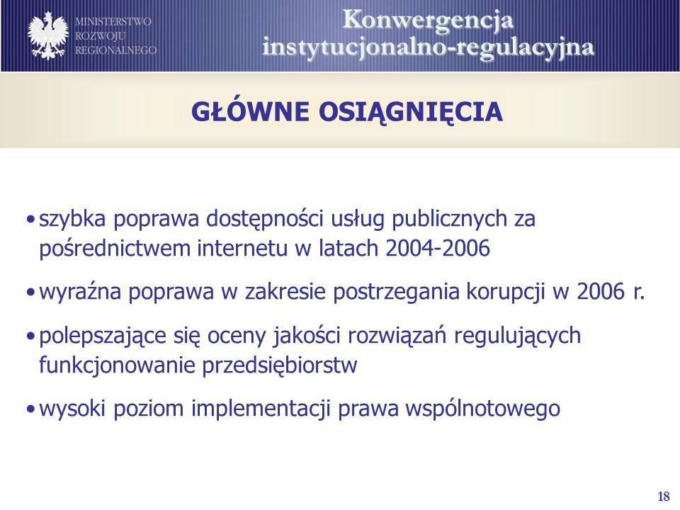18 Konwergencja instytucjonalno-regulacyjna GŁÓWNE OSIĄGNIĘCIA szybka poprawa dostępności usług publicznych za pośrednictwem internetu w latach 2004-2006 wyraźna poprawa w zakresie postrzegania korupcji w 2006 r.