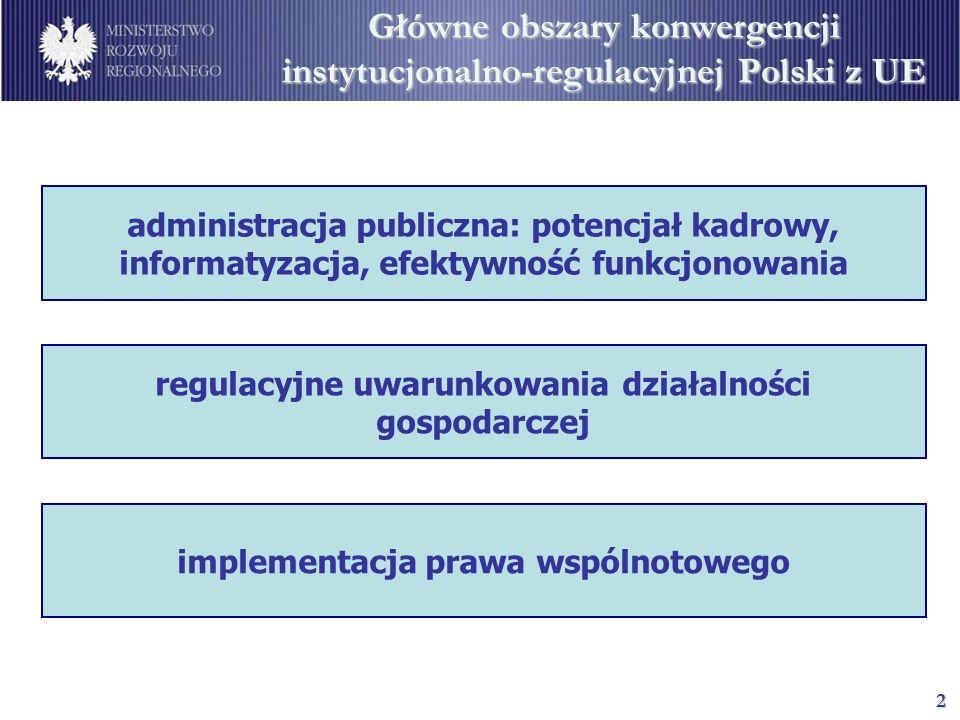 2 Główne obszary konwergencji instytucjonalno-regulacyjnej Polski z UE administracja publiczna: potencjał kadrowy, informatyzacja, efektywność funkcjonowania regulacyjne uwarunkowania działalności gospodarczej implementacja prawa wspólnotowego