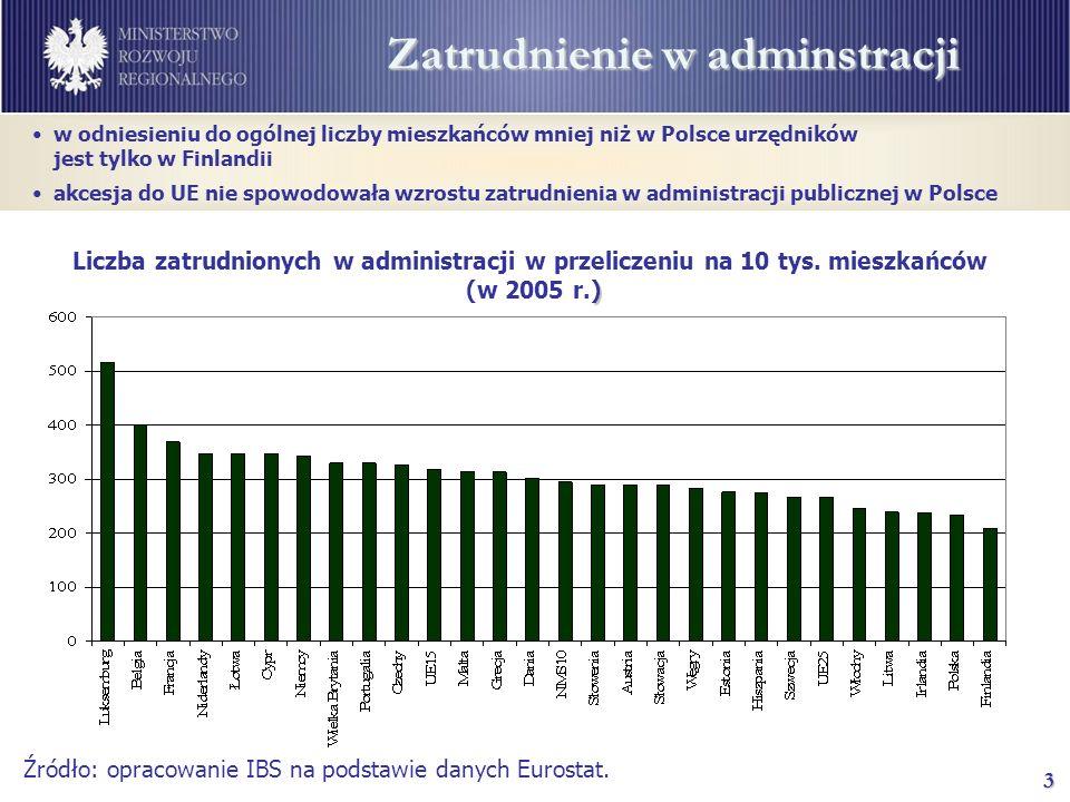 3 Zatrudnienie w adminstracji Źródło: opracowanie IBS na podstawie danych Eurostat.
