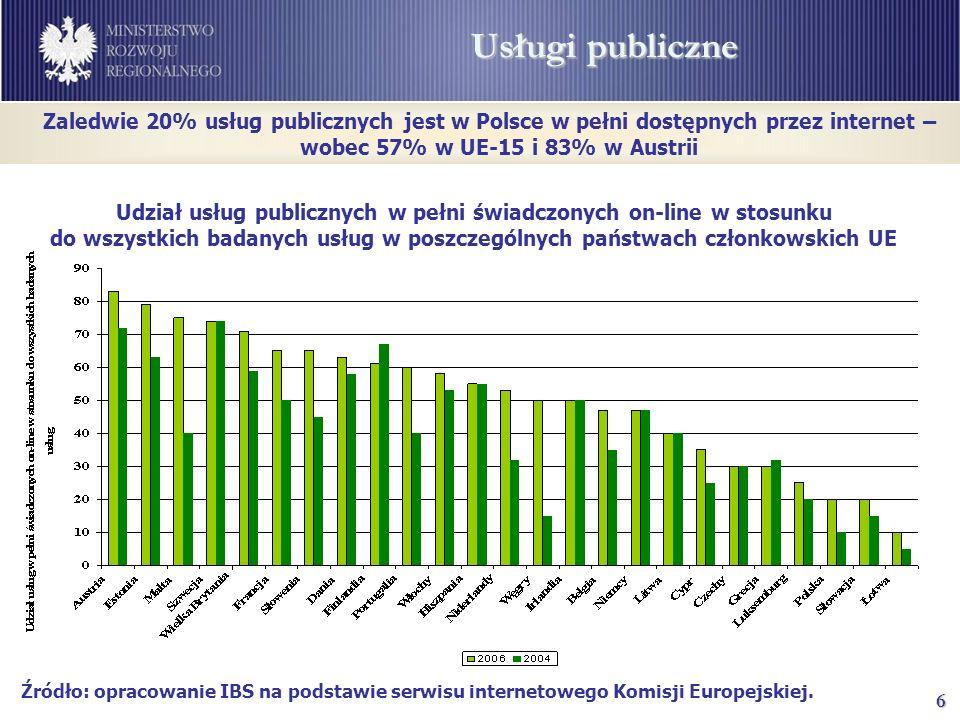 6 Usługi publiczne Źródło: opracowanie IBS na podstawie serwisu internetowego Komisji Europejskiej.