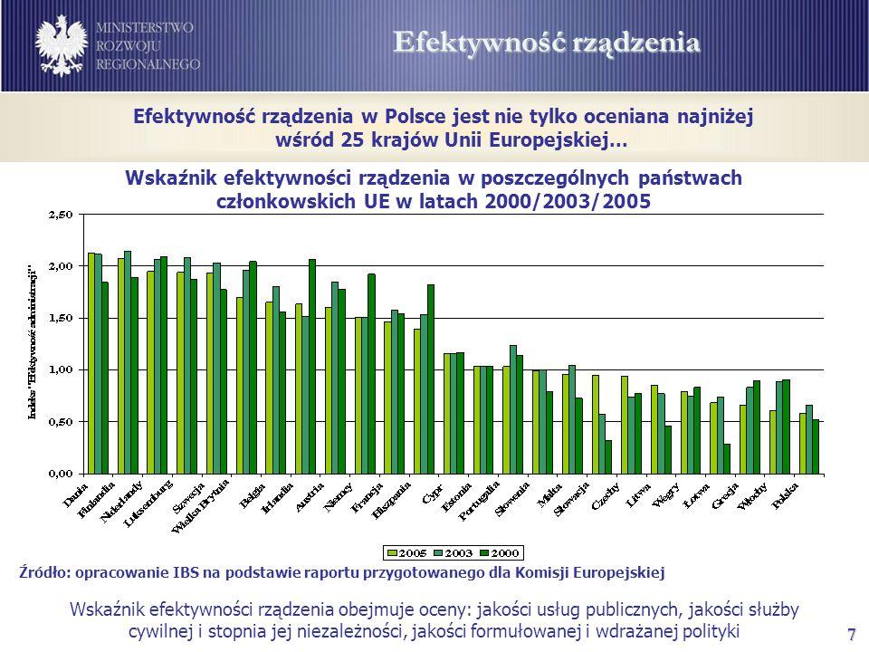 7 Efektywność rządzenia Źródło: opracowanie IBS na podstawie raportu przygotowanego dla Komisji Europejskiej Wskaźnik efektywności rządzenia w poszczególnych państwach członkowskich UE w latach 2000/2003/2005 Efektywność rządzenia w Polsce jest nie tylko oceniana najniżej wśród 25 krajów Unii Europejskiej...