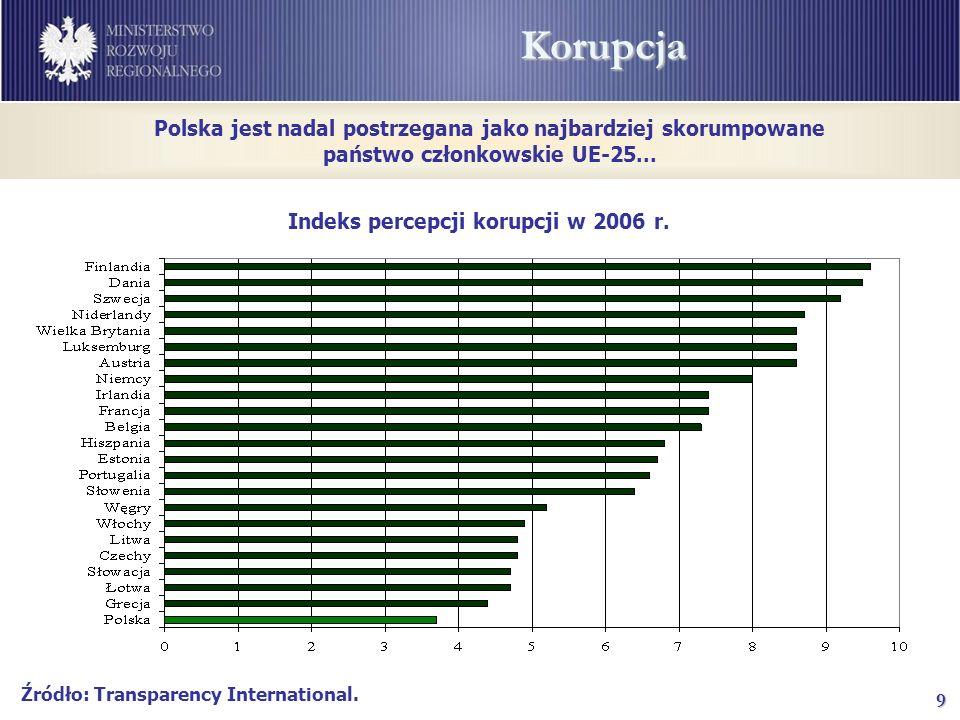 9Korupcja Indeks percepcji korupcji w 2006 r.