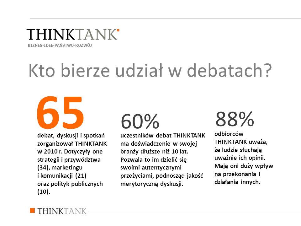 odbiorców THINKTANK uważa, że ludzie słuchają uważnie ich opinii. Mają oni duży wpływ na przekonania i działania innych. 88% debat, dyskusji i spotkań