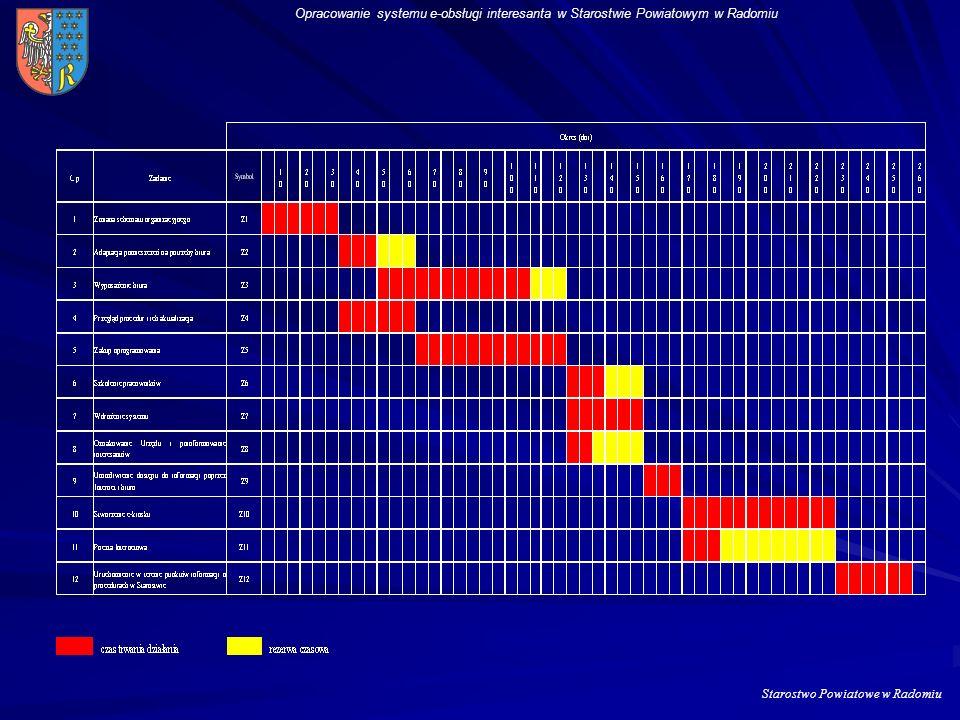 Opracowanie systemu e-obsługi interesanta w Starostwie Powiatowym w Radomiu