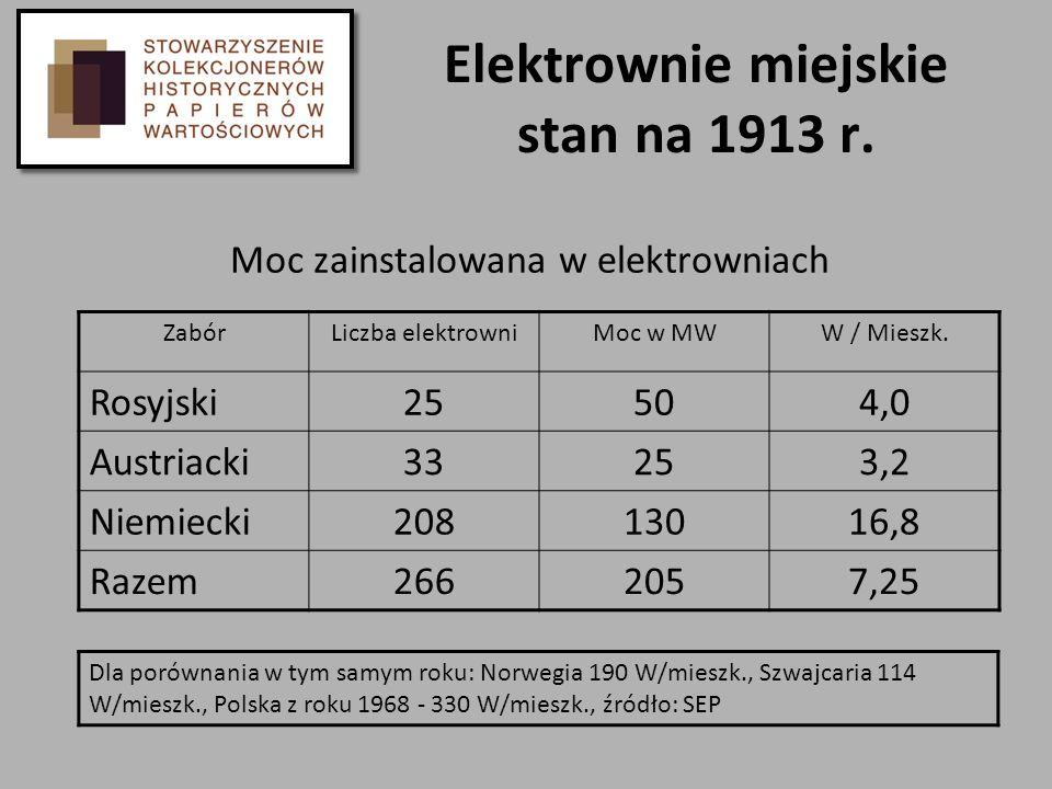 Elektrownie miejskie stan na 1913 r. Moc zainstalowana w elektrowniach ZabórLiczba elektrowniMoc w MWW / Mieszk. Rosyjski25504,0 Austriacki33253,2 Nie