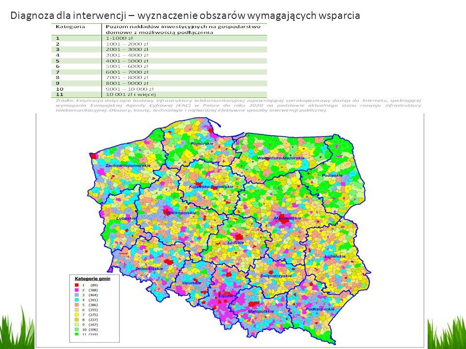 Województwo małopolskie Potrzeby inwestycyjne: 951 109 tys.