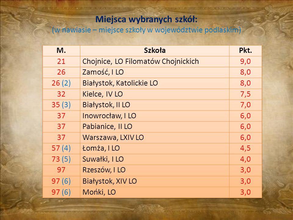 Miejsca wybranych szkół: (w nawiasie – miejsce szkoły w województwie podlaskim)