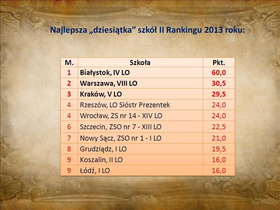 Najlepsza dziesiątka szkół II Rankingu 2013 roku: