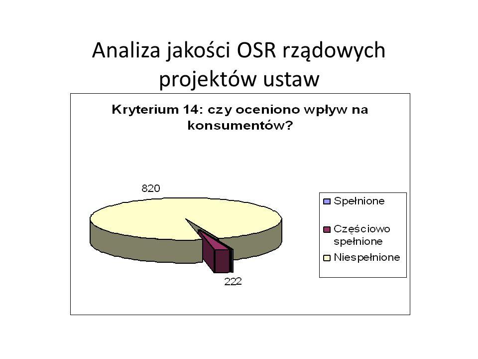 Analiza jakości OSR rządowych projektów ustaw