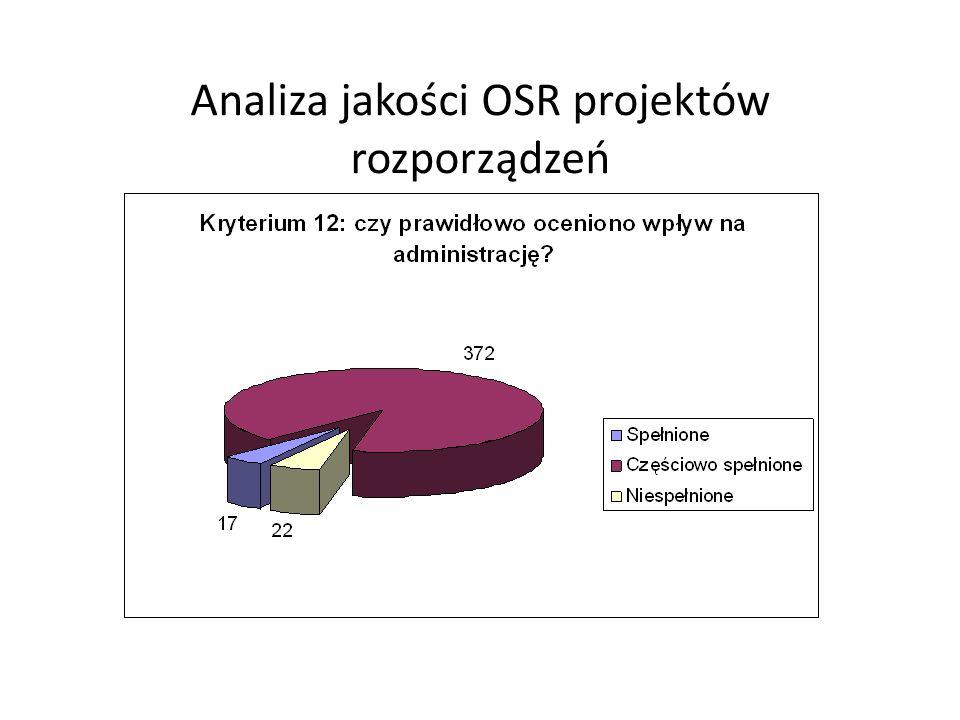 Analiza jakości OSR projektów rozporządzeń
