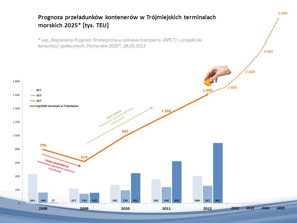 Prognoza przeładunków kontenerów w Trójmiejskich terminalach morskich 2025* [tys. TEU] * wg Regionalny Program Strategiczny w zakresie transportu (RPS