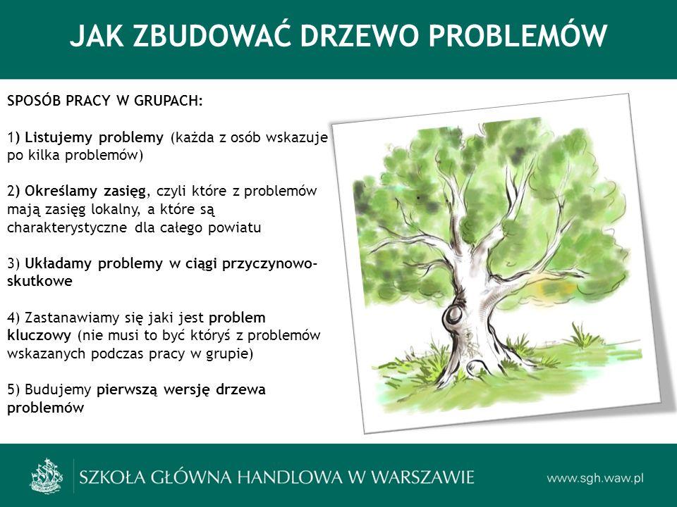JAK ZBUDOWAĆ DRZEWO PROBLEMÓW SPOSÓB PRACY W GRUPACH: 1) Listujemy problemy (każda z osób wskazuje po kilka problemów) 2) Określamy zasięg, czyli które z problemów mają zasięg lokalny, a które są charakterystyczne dla całego powiatu 3) Układamy problemy w ciągi przyczynowo- skutkowe 4) Zastanawiamy się jaki jest problem kluczowy (nie musi to być któryś z problemów wskazanych podczas pracy w grupie) 5) Budujemy pierwszą wersję drzewa problemów