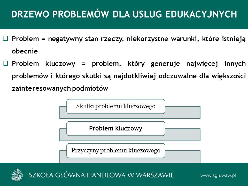 Problem = negatywny stan rzeczy, niekorzystne warunki, które istnieją obecnie Problem kluczowy = problem, który generuje najwięcej innych problemów i którego skutki są najdotkliwiej odczuwalne dla większości zainteresowanych podmiotów DRZEWO PROBLEMÓW DLA USŁUG EDUKACYJNYCH Skutki problemu kluczowego Problem kluczowy Przyczyny problemu kluczowego