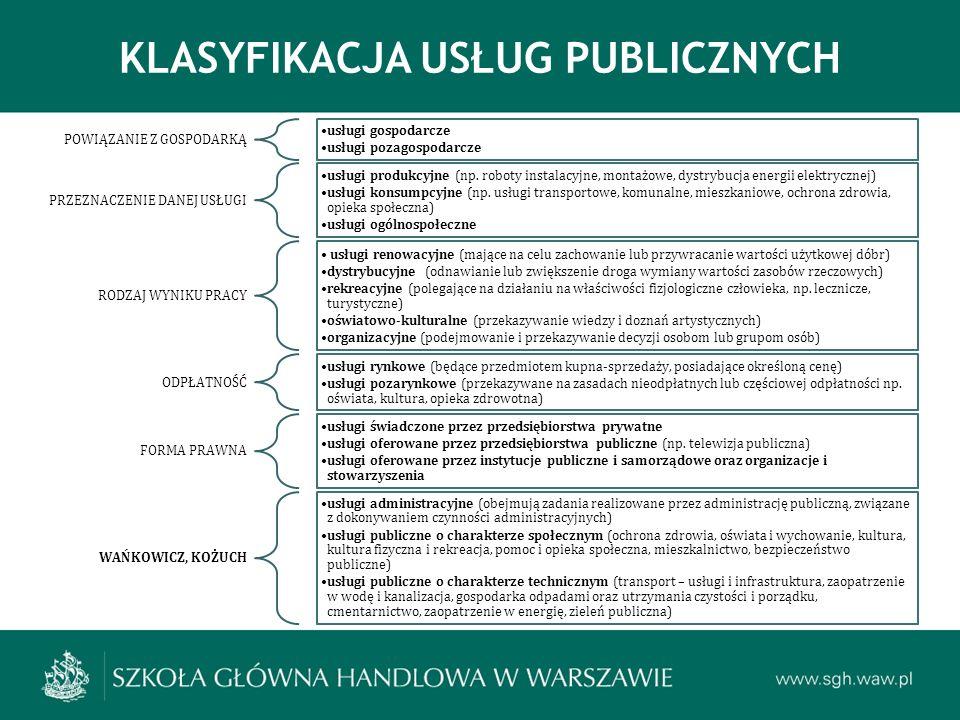 KLASYFIKACJA USŁUG PUBLICZNYCH POWIĄZANIE Z GOSPODARKĄ usługi gospodarcze usługi pozagospodarcze PRZEZNACZENIE DANEJ USŁUGI usługi produkcyjne (np.