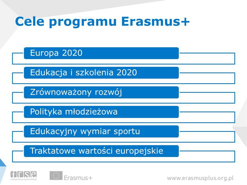 Cele programu Erasmus+ Europa 2020Edukacja i szkolenia 2020Zrównoważony rozwójPolityka młodzieżowaEdukacyjny wymiar sportuTraktatowe wartości europejs