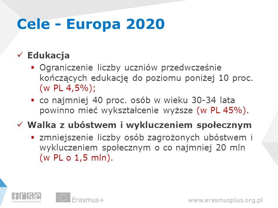 Cele - Europa 2020 Edukacja Ograniczenie liczby uczniów przedwcześnie kończących edukację do poziomu poniżej 10 proc. (w PL 4,5%); co najmniej 40 proc