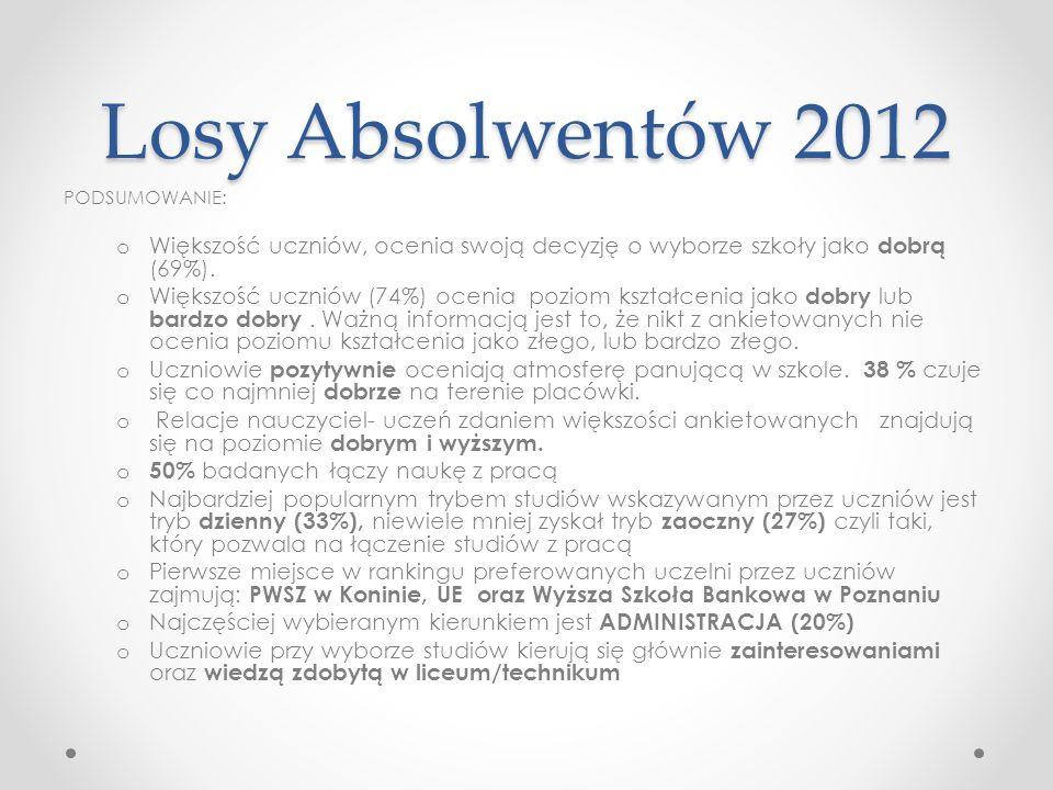 Losy Absolwentów 2012 PODSUMOWANIE: o Większość uczniów, ocenia swoją decyzję o wyborze szkoły jako dobrą (69%). o Większość uczniów (74%) ocenia pozi