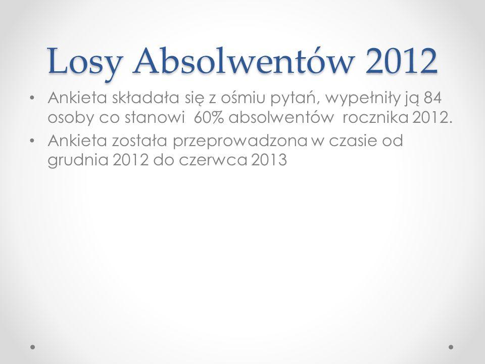 Losy Absolwentów 2012 Ankieta składała się z ośmiu pytań, wypełniły ją 84 osoby co stanowi 60% absolwentów rocznika 2012. Ankieta została przeprowadzo